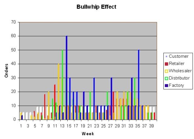 bg-bullwhip
